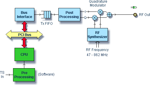 DTA-111 Multi-Standard Modulator Block Diagram